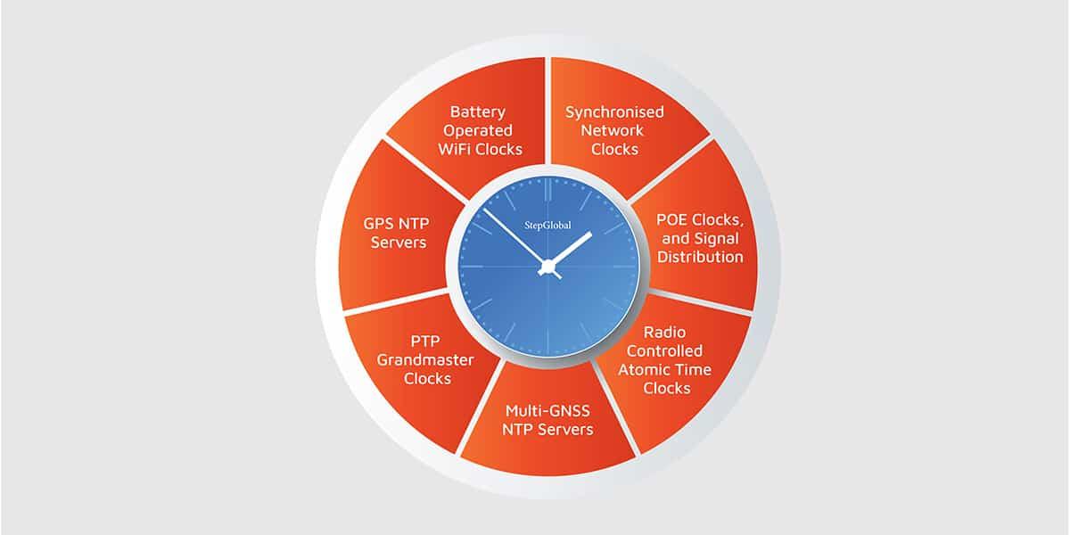 Time Sync Technologies - Step Global